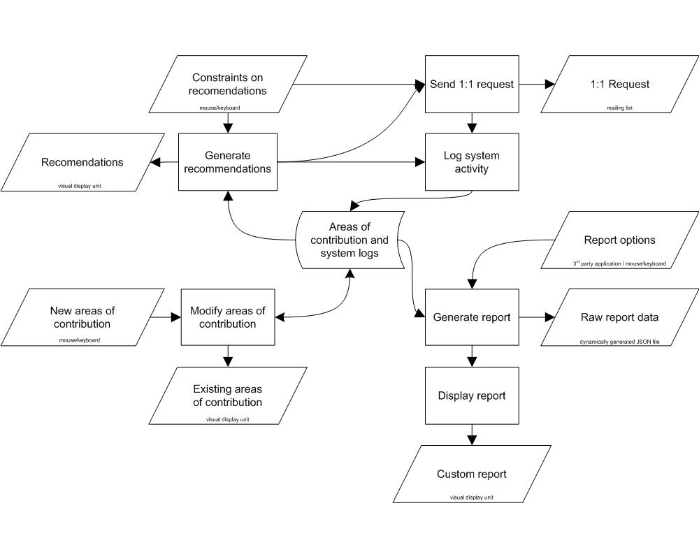 Affero System Flow Chart