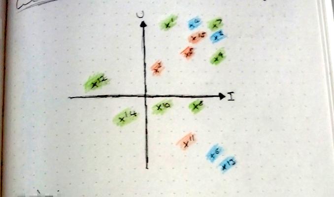 U vs I Graph
