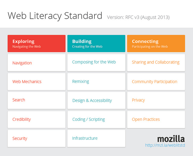 Web Literacy Standard Map